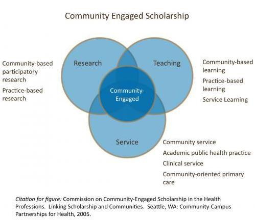 Infographic of venn diagram between research, teaching and service. Outcomes identified as community-based participatory research, community-based teaching, community-based learning, community service, and community care.